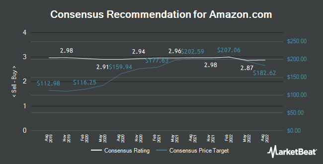 Analyst Recommendations for Amazon.com (NASDAQ:AMZN)