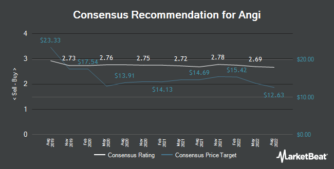 Analyst Recommendations for ANGI Homeservices (NASDAQ:ANGI)