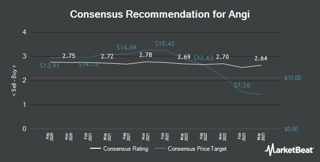 Analyst Recommendations for Angi (NASDAQ: ANGI)