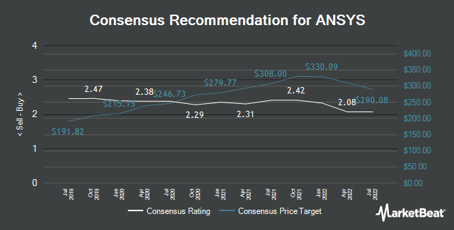Analyst Recommendations for ANSYS (NASDAQ:ANSS)