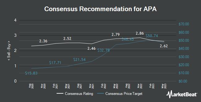 Analyst Recommendations for APA (NASDAQ:APA)