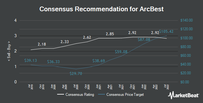Analyst Recommendations for ArcBest (NASDAQ:ARCB)