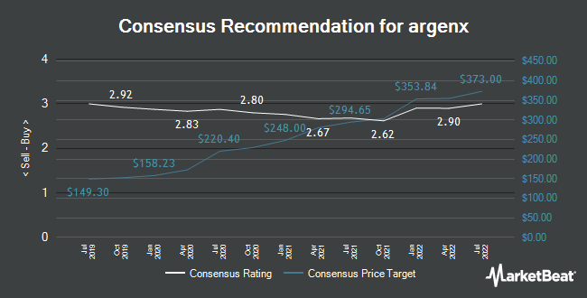Analyst Recommendations for argenx (NASDAQ:ARGX)