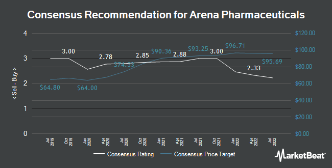 Analyst Recommendations for Arena Pharmaceuticals (NASDAQ:ARNA)
