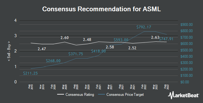 Analyst Recommendations for ASML (NASDAQ:ASML)