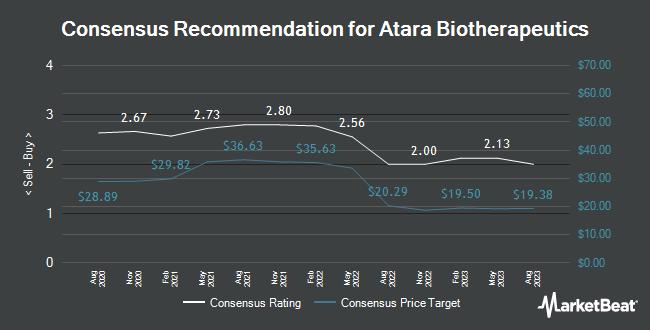 Analyst Recommendations for Atara Biotherapeutics (NASDAQ:ATRA)