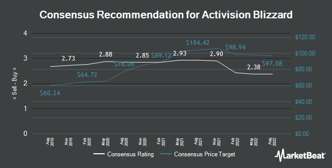 Analyst Recommendations for Activision Blizzard (NASDAQ:ATVI)