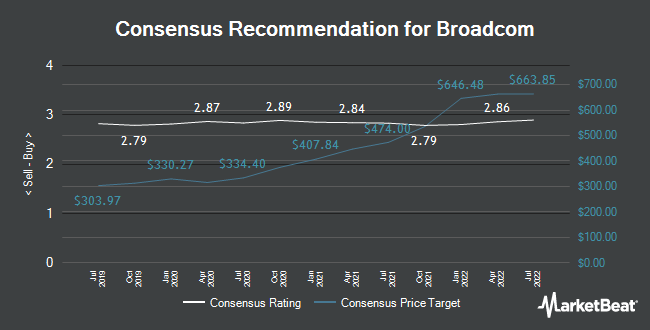 Analyst Recommendations for Broadcom (NASDAQ:AVGO)
