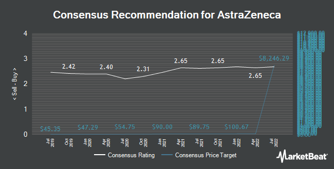 Analyst Recommendations for AstraZeneca (NASDAQ:AZN)