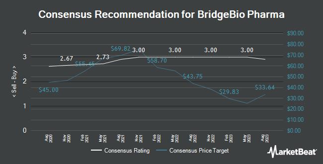Analyst Recommendations for BridgeBio Pharma (NASDAQ:BBIO)