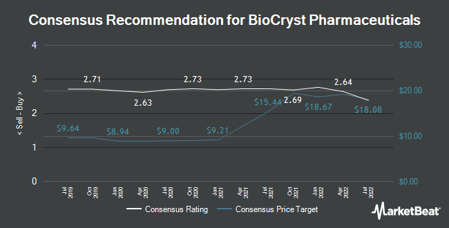Analyst Recommendations for BioCryst Pharmaceuticals (NASDAQ:BCRX)