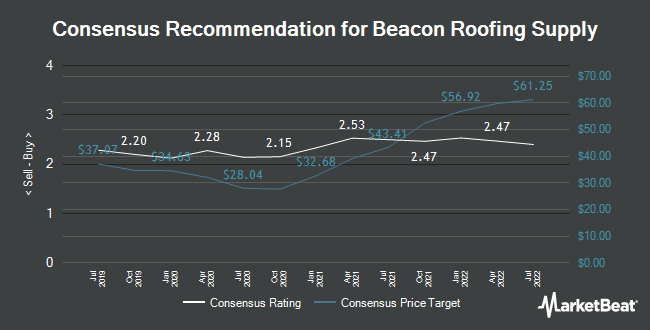 Analyst Recommendations for Beacon Roofing Supply (NASDAQ:BECN)