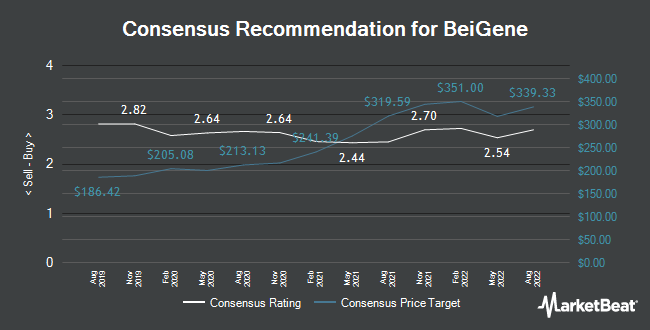 Analyst Recommendations for Beigene (NASDAQ:BGNE)