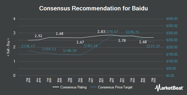 Analyst Recommendations for Baidu (NASDAQ:BIDU)