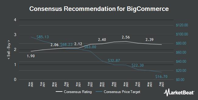 Analyst Recommendations for BigCommerce (NASDAQ:BIGC)