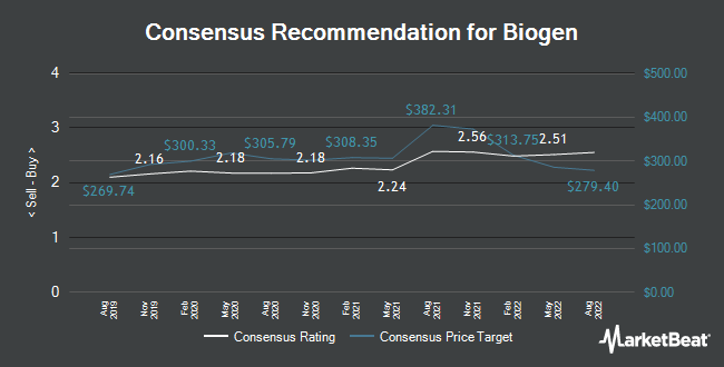 Analyst Recommendations for Biogen (NASDAQ:BIIB)