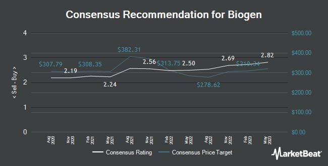 Analyst Recommendations for Biogen (NASDAQ:BIIB)