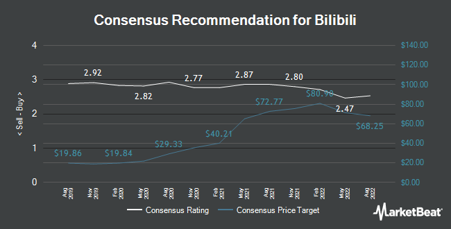 Analyst Recommendations for Bilibili (NASDAQ:BILI)