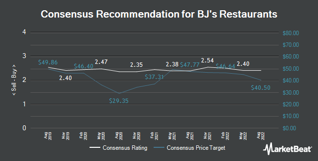 Analyst Recommendations for BJ`s Restaurants (NASDAQ:BJRI)