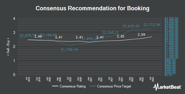 Analyst Recommendations for Booking (NASDAQ:BKNG)