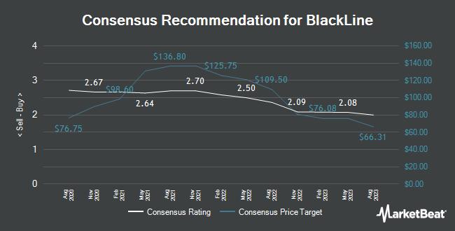 Analyst Recommendations for BlackLine (NASDAQ:BL)