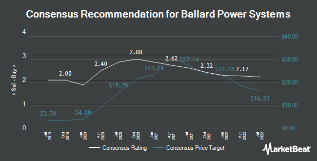 Analyst Recommendations for Ballard Power Systems (NASDAQ:BLDP)
