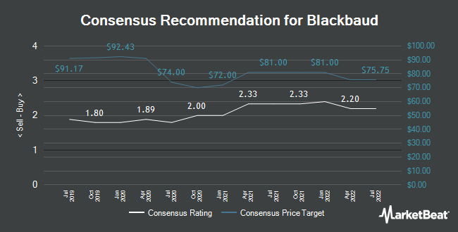 Analyst Recommendations for Blackbaud (NASDAQ:BLKB)