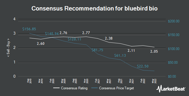 Analyst Recommendations for bluebird bio (NASDAQ:BLUE)