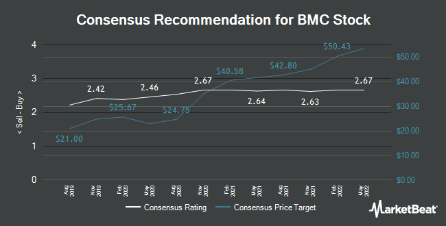 Analyst Recommendations for BMC Stock (NASDAQ:BMCH)