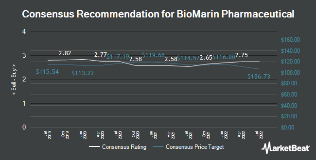 Analyst Recommendations for BioMarin Pharmaceutical (NASDAQ:BMRN)