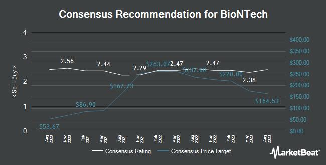 Analyst Recommendations for BioNTech (NASDAQ:BNTX)