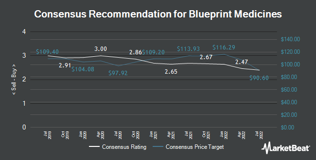 Blueprint medicines bpmc downgraded to sell at bidaskclub analyst recommendations for blueprint medicines nasdaqbpmc malvernweather Images