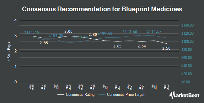 Blueprint medicines bpmc upgraded to hold at bidaskclub analyst recommendations for blueprint medicines nasdaqbpmc malvernweather Gallery