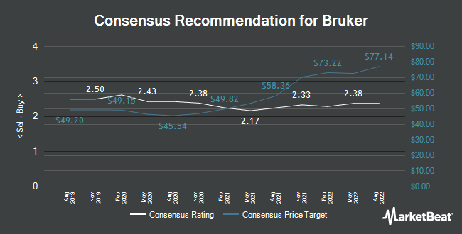 Analyst Recommendations for Bruker (NASDAQ:BRKR)
