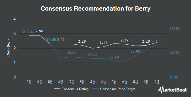 Analyst Recommendations for Berry Petroleum (NASDAQ:BRY)