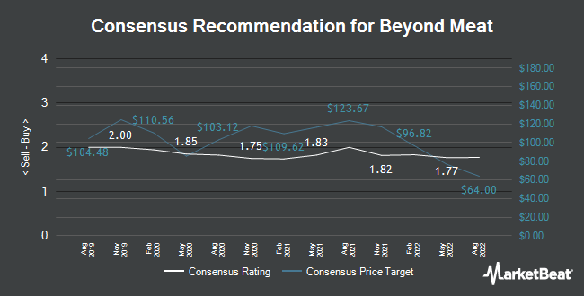 Analyst Recommendations for Beyond Meat (NASDAQ:BYND)