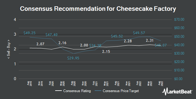 Analyst Recommendations for Cheesecake Factory (NASDAQ:CAKE)