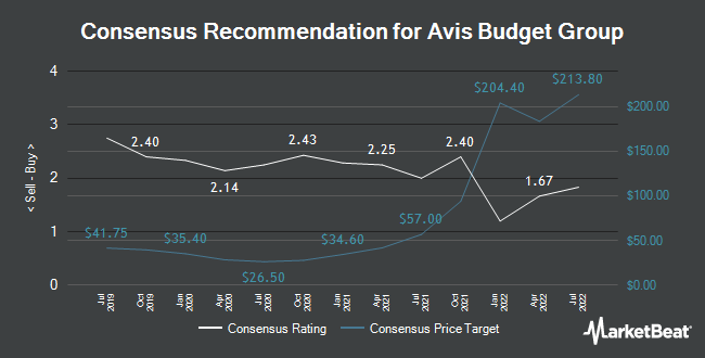 Analyst Recommendations for Avis Budget Group (NASDAQ:CAR)