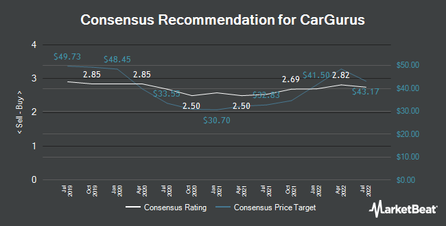 Analyst Recommendations for CarGurus (NASDAQ:CARG)
