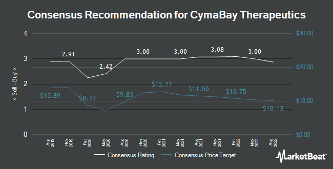 Analyst Recommendations for CymaBay Therapeutics (NASDAQ:CBAY)