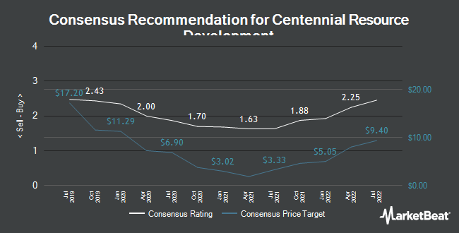 Analyst Recommendations for Centennial Resource Development (NASDAQ:CDEV)