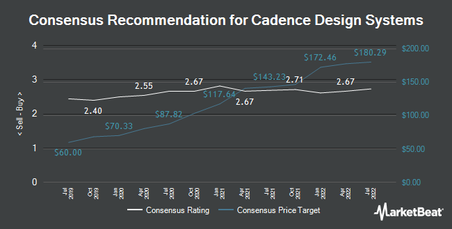 Analyst Recommendations for Cadence Design Systems (NASDAQ:CDNS)