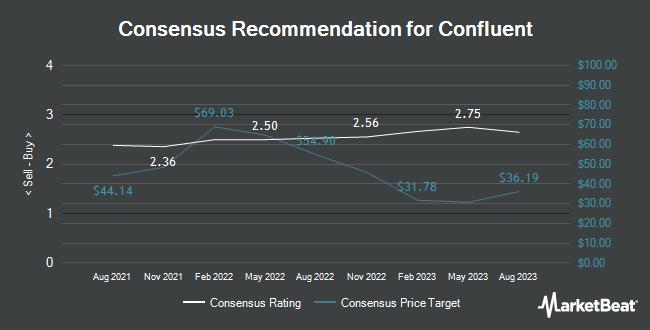 Analyst Recommendations for Confluent (NASDAQ:CFLT)