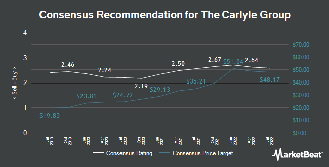 Analyst Recommendations for The Carlyle Group (NASDAQ:CG)