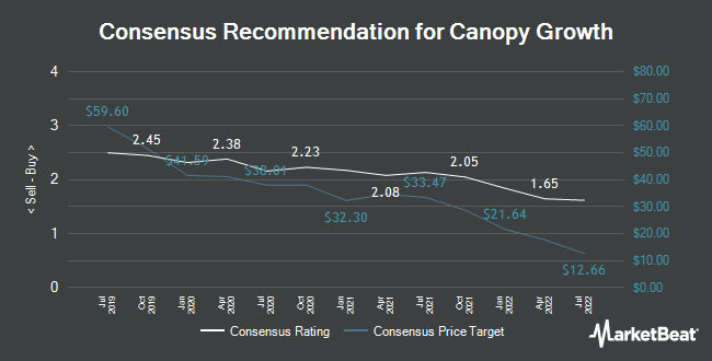 Analyst Recommendations for Canopy Growth (NASDAQ:CGC)
