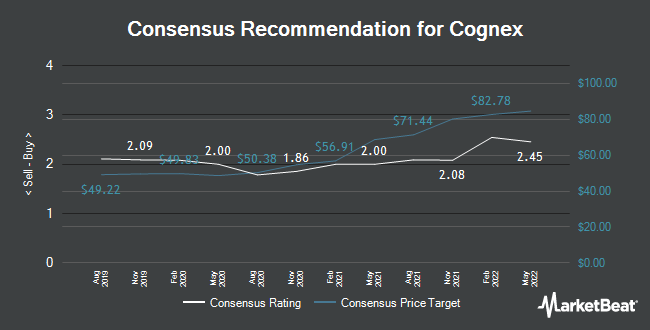 Analyst Recommendations for Cognex (NASDAQ:CGNX)