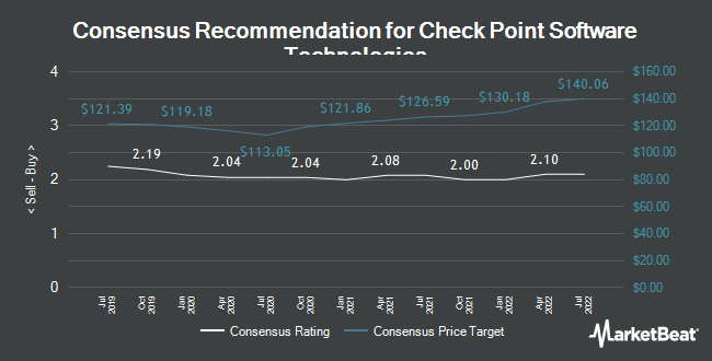 Analyst Recommendations for Check Point Software Technologies (NASDAQ:CHKP)