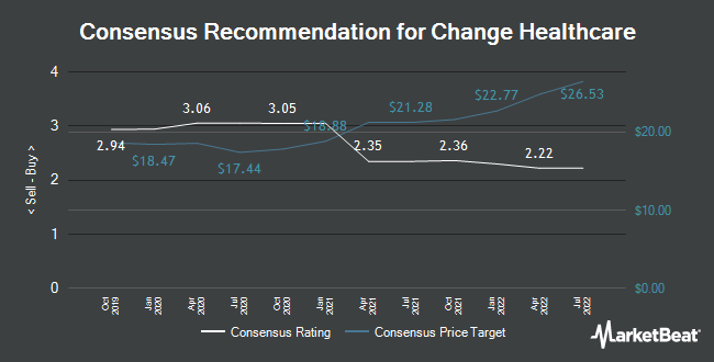 Analyst Recommendations for Change Healthcare (NASDAQ:CHNG)