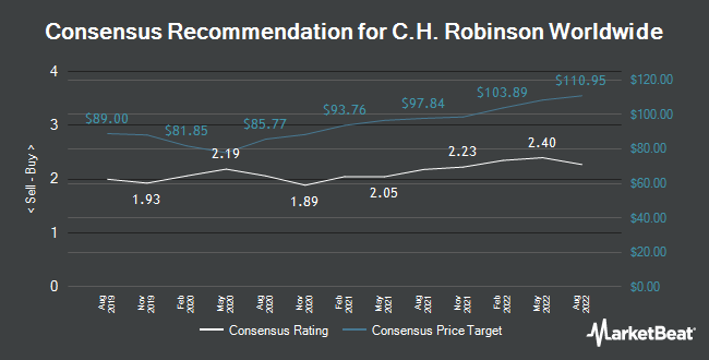 Analyst Recommendations for C.H. Robinson Worldwide (NASDAQ:CHRW)