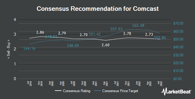 Analyst Recommendations for Comcast (NASDAQ:CMCSA)